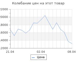 Изменение цены на Кухонный гарнитур, грецкий орех 1, 1200 мм