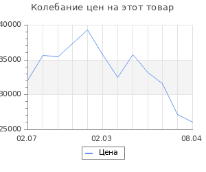 Изменение цены на Кухонный гарнитур, грецкий орех 12, 2000 × 1100 мм, правый