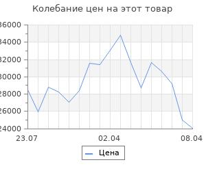 Изменение цены на Кухонный гарнитур, грецкий орех 14, 1200 × 1400 мм, левый