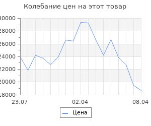 Изменение цены на Кухонный гарнитур, грецкий орех 11, 1500 мм