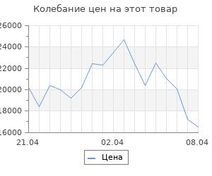 Изменение цены на Кухонный гарнитур, грецкий орех 9, 1600 мм