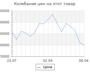 Изменение цены на Кухонный гарнитур, грецкий орех 14, 1800 × 1200 мм, правый
