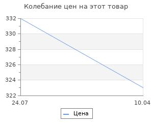 Изменение цены на Немецкий снайпер на Восточном фронте. На его счету 257 жизней советских солдат. Олленберг Й.