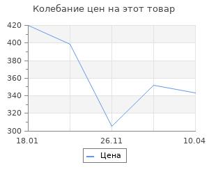 Изменение цены на Я защищал Ленинград. Драбкин А. В.