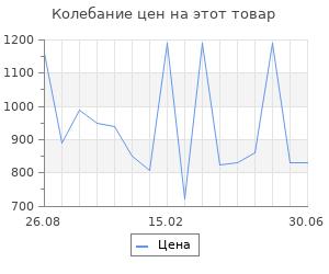 Изменение цены на Настольная газовая плита Gefest