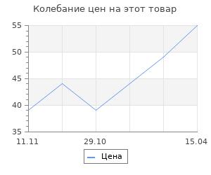 """Изменение цены на Фигура под роспись """"Петушок"""" 10х8х1см"""