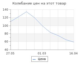 """Изменение цены на Фигурка-раскраска """"Кот с хвостом"""", под роспись, 7 см"""