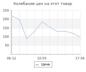 Изменение цены на Шар из пенопласта, 15 см