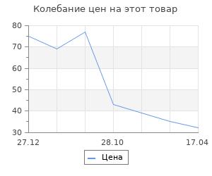 """Изменение цены на Заготовка из пенопласта """"Кольцо"""", 31.5 х 3 см"""