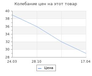 Изменение цены на Яйцо из пенопласта - заготовка 6 см