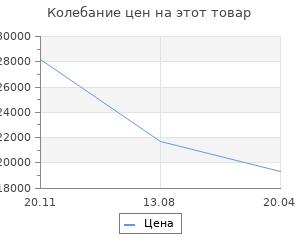 Изменение цены на Шкаф платяной Стелла 06.236 ясень шимо темный/ясень шимо светлый