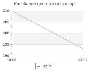 """Изменение цены на Набор для творчества """"Тигр"""" (3*3), коробка 10,5х10,5см, фигурки 2,5х3см"""