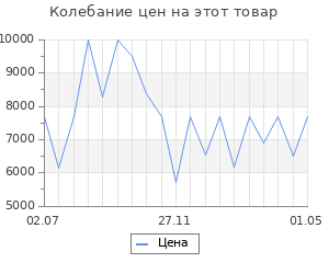 Изменение цены на Коврик для ванной Togas Тира экрю 80х160 см