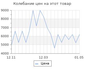 Изменение цены на Коврик для ванной Togas Мира белый 70х120 см