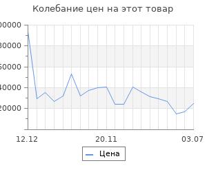 Изменение цены на Серьги SOKOLOV из золота с синими топазами и синими фианитами