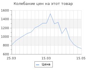 Изменение цены на Профиль для светодиодной ленты CP16-AD (DesignLed)