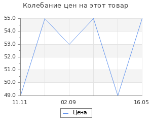 """Изменение цены на Фигура под роспись """"Сова с сердечком"""" 5х5х5см"""