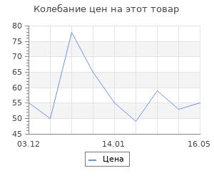 """Изменение цены на Фигура под роспись """"Мишка с бантиком"""" 8х8х1см"""