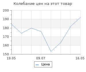 Изменение цены на Заготовка для творчества Елочка,12хd6см