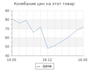 Изменение цены на Заготовка для творчества Елочка, 7хd4см