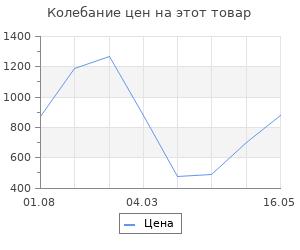 Изменение цены на Термометр-гигрометр Verdemax садовый 25х5,5 см