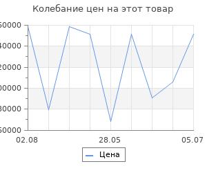 Изменение цены на Серьги SOKOLOV из золота с бриллиантами и изумрудами