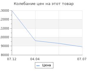 Изменение цены на Дровница металл Stilars (50-501)
