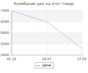 Изменение цены на Гарнитур кухонный Адель