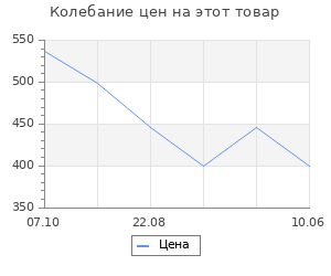 """Изменение цены на Коврик 50х80 см """"Геометрия"""" 5411415"""
