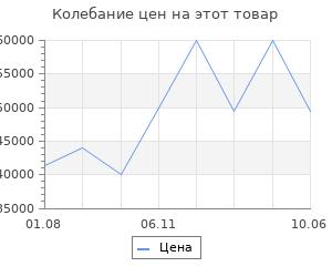 Изменение цены на Обогреватель газовый уличный Shinerich литая латунь