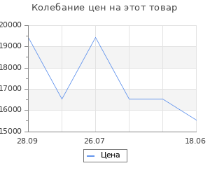 Изменение цены на Механизм выкатной для кухни с доводчиком, 900 мм, антрацит, левый (плоский прут, антрацит)