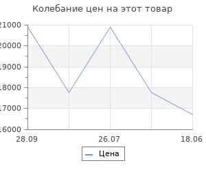 Изменение цены на Механизм выкатной для кухни с доводчиком, 1000 мм, антрацит, левый (плоский прут, антрацит)