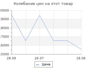 Изменение цены на Механизм выкатной для кухни с доводчиком, 900 мм, антрацит, правый (плоский прут, антрацит)
