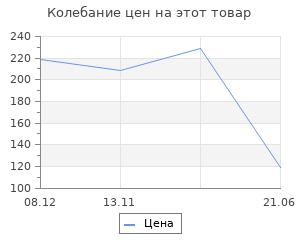 Изменение цены на Шерсть для валяния вискоза 100%, 50 гр. (704 шафран)