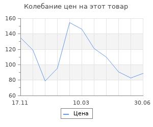 Изменение цены на Шерсть для валяния 100% полутонкая шерсть 50 гр (181 сафари)