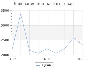 Изменение цены на Грузинское оружие. Белянин Андрей Олегович