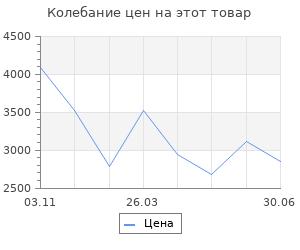 Изменение цены на Сабля. Белянин Андрей Олегович