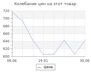 Изменение цены на Пиво для Сталина. Звягинцев А.Г.
