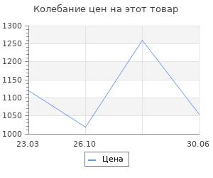 Изменение цены на Загородный проспект. Векслер А.Ф.