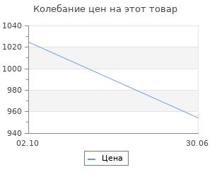 Изменение цены на Команда Сталина: годы опасной жизни в советской политике. Фицпатрик Шейла