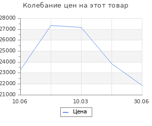 Изменение цены на Кухонный гарнитур Сюита нормал 1500х600 Бетон светлый/Белый