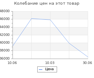 Изменение цены на Кухонный гарнитур Ноктюрн мега 2500х600 Бетон темный/Белый