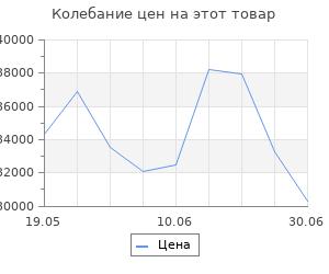 Изменение цены на Кухонный угловой гарнитур Ноктюрн прайм 2000х1100 Бетон темный/Белый