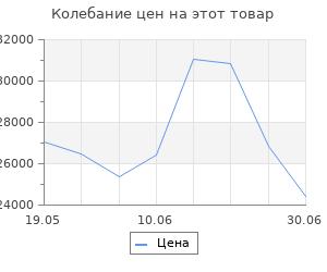 Изменение цены на Кухонный гарнитур Соната стандарт 1600х600 Ясень шимо светлый,Капри/Белый