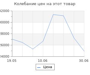 Изменение цены на Кухонный гарнитур Соната медиум 1400х600 Ясень шимо светлый,Капри/Белый