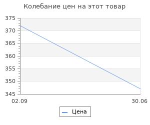 Изменение цены на Тайны Сибири. Земля холодов и необъяснимых загадок. Бушков А.А.