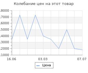 Изменение цены на Гостиная настенная Поинт №4