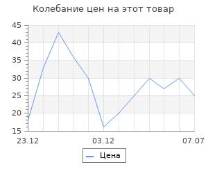 Изменение цены на Топпер деревянный С Новым годом с Варежками и Елкой 120х73