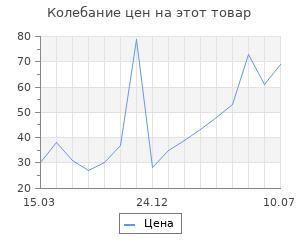 """Изменение цены на Качалка """"Тигрица с тигренком"""", 10х7х2,1 см"""