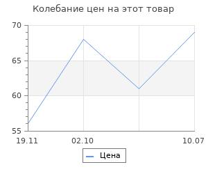 """Изменение цены на Качалка """"Тигр с закрытыми глазами"""",  9,5х10,5х2,1 см"""
